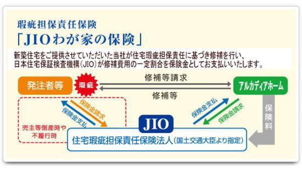 住宅瑕疵担保責任保険 「JIOわが家の保険」